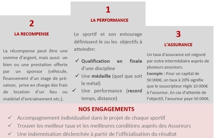 assurance prime performance